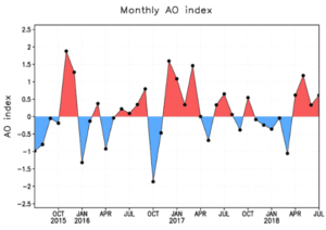 Example AO index monitoring graphic