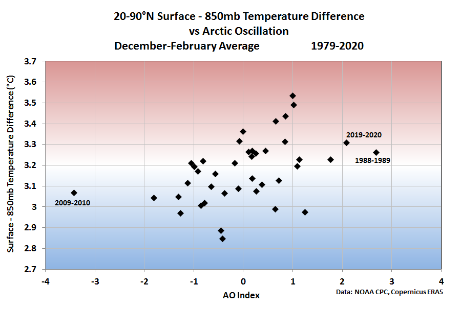Northern Hemisphere 850 mb surface temperature differences versus the Arctic Oscillation Index