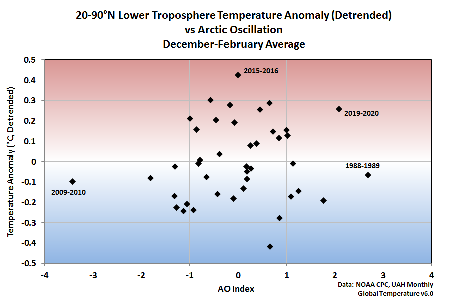 Northern Hemisphere lower troposphere temperature anomaly versus the Arctic Oscillation Index