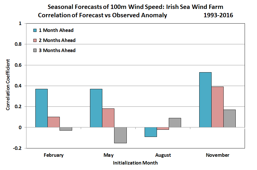 Performance of Seasonal Forecasts for UK Offshore Wind Farms