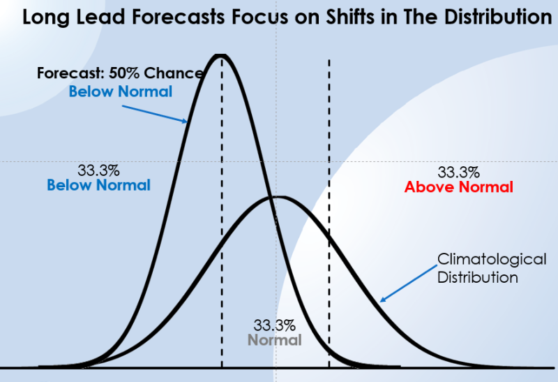 Long-range forecast: normal distribution shift