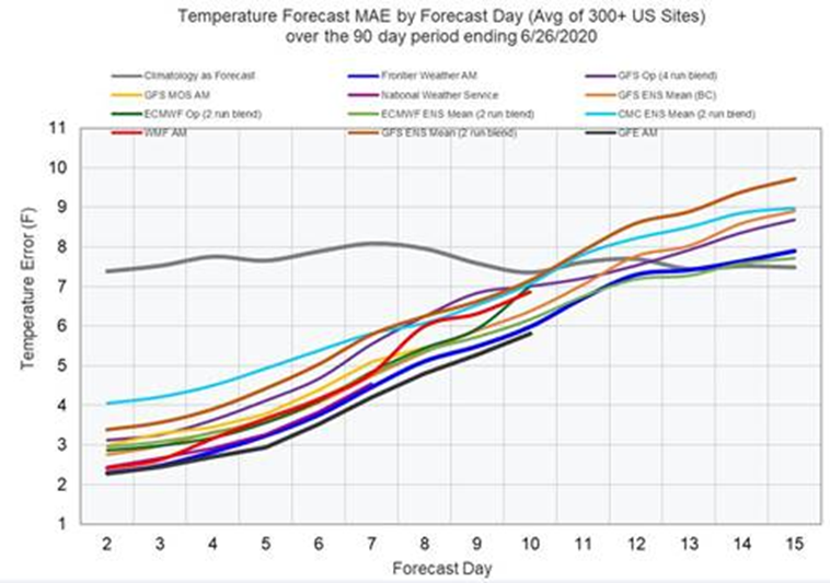 Temperature Forecast Errors