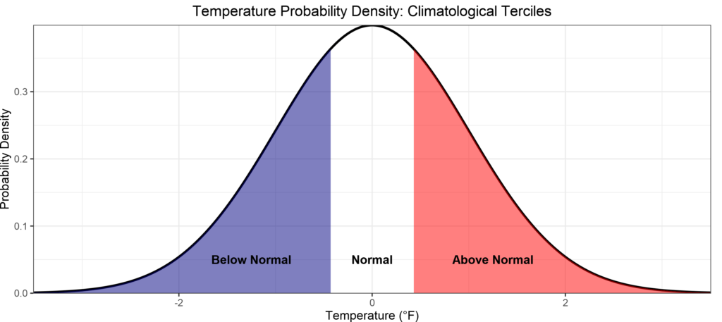 Long-range weather forecast: Normal distribution and a Tercile Forecast