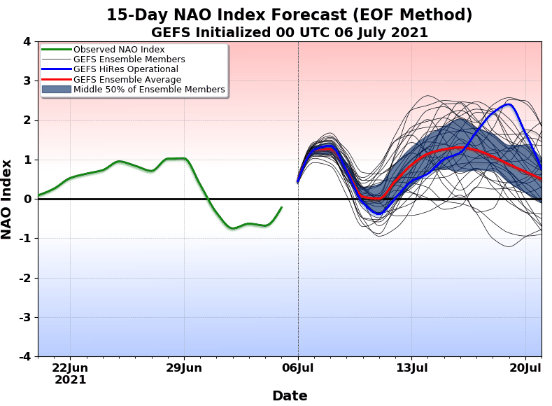 The NAO is a climate index